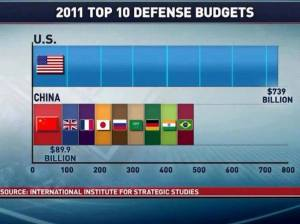 DefenseBudget